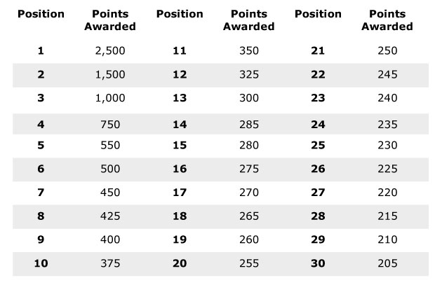 Tournament-Points