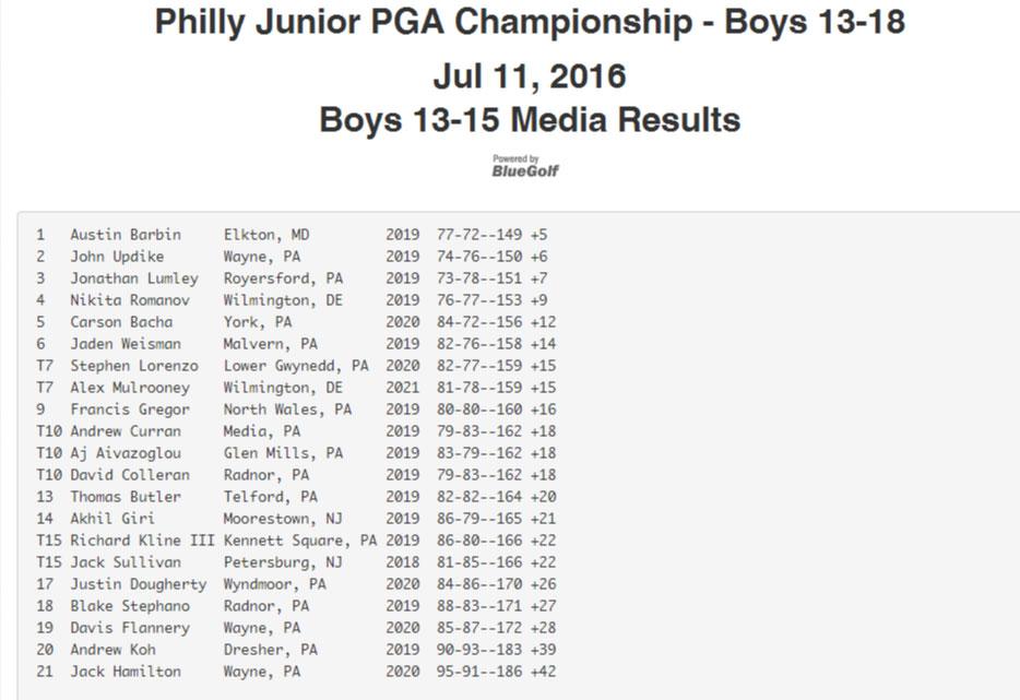 AB-PGA-Results