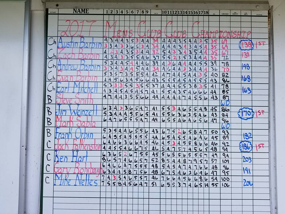 Club Championship Scoreboard